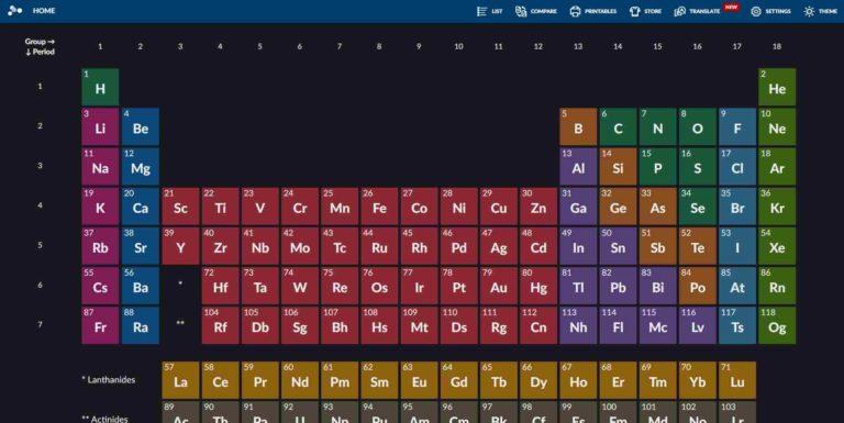 Elements: Das Periodensystem